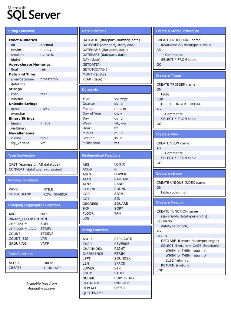 Web Technologies Cheat Sheets